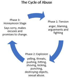 The Cycle of Abuse: 3 Phases Diagram